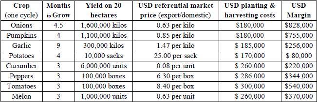 Farm Prices